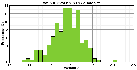 Wind Data Histograms