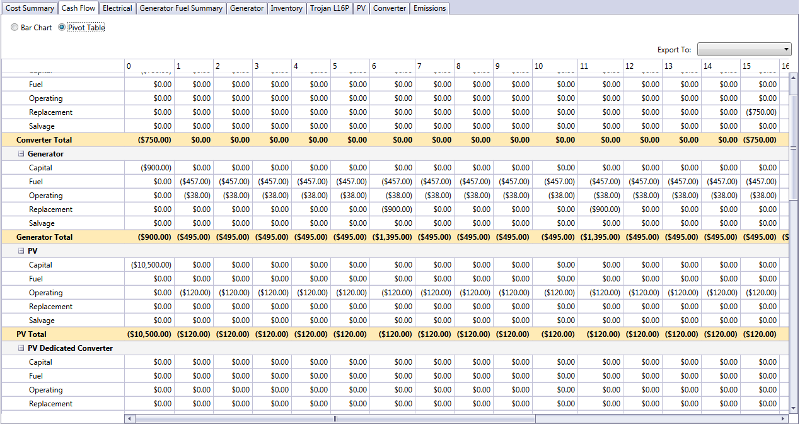 cash flow outputs